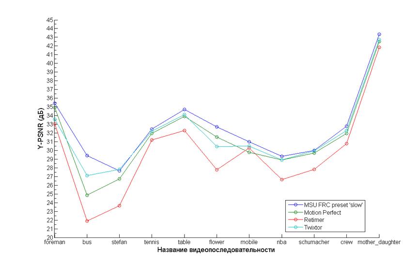 video compression algorithm comparison essay
