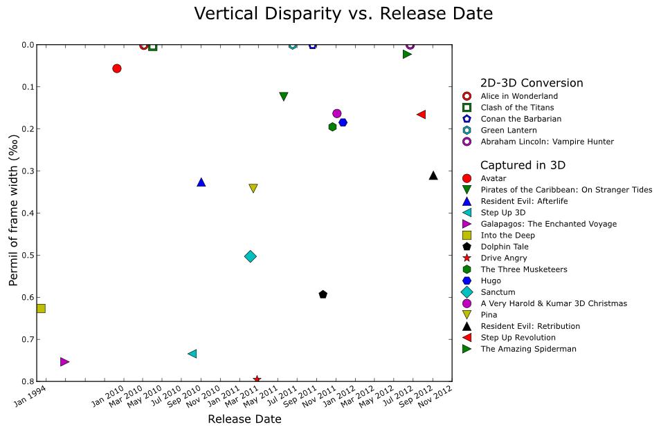 MSU 3D-video Quality Analysis  Report 4