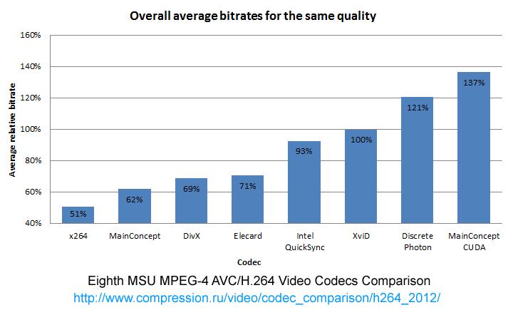 Eighth MPEG-4 AVC/H 264 Video Codecs Comparison - Standard