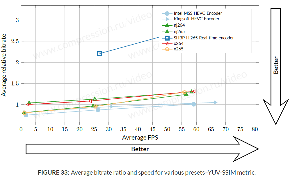 HEVC Video Codecs Comparison (Eleventh MSU Video Codec