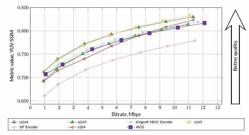 HEVC Video Codecs Comparison 2017 (Twelfth MSU Video Codec Comparison)